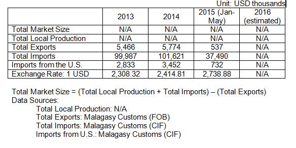 Madagascar – Plastics | export gov