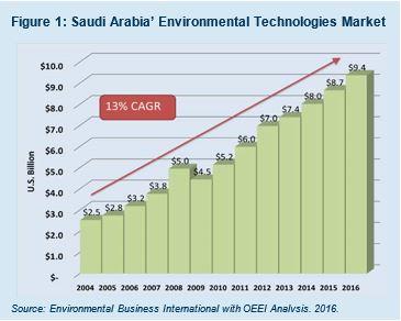 Saudi Arabia - Water Resources Equipment (WRE) and