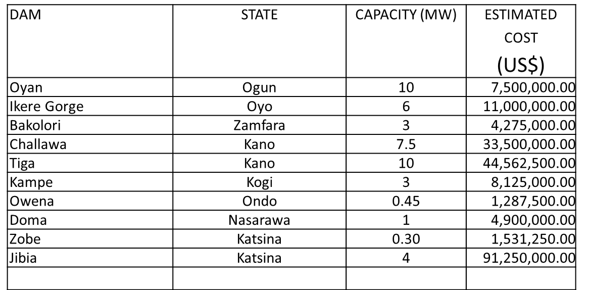 Nigeria - Electrical Power Equipment | export gov