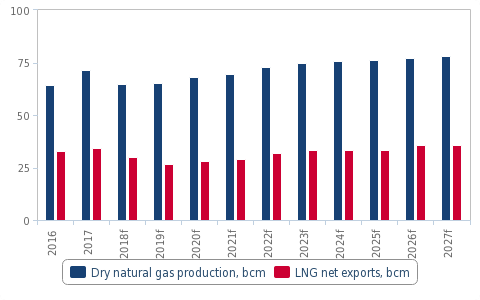 Malaysia - Oil and Gas | export gov