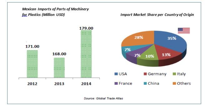 Global Market Insights: U S  Suppliers Succeed in Expanding