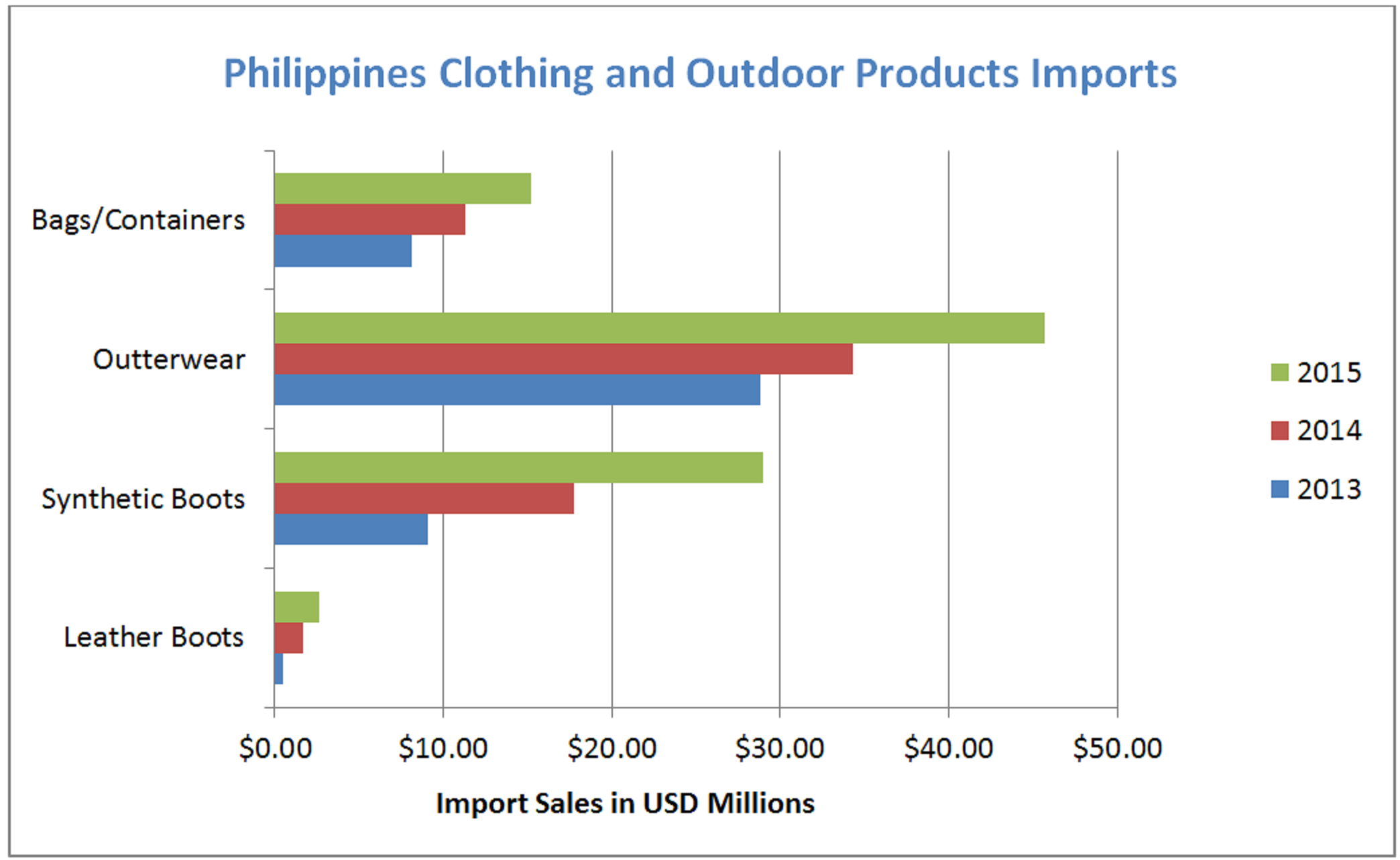 Philippines Market Insight: Shooting, Hunting, and Outdoor