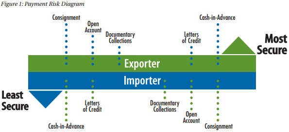 Methods of Payment | export gov
